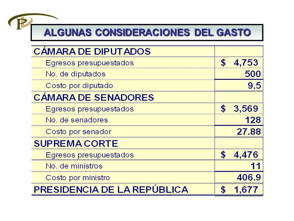 ALGUNAS CONSIDERACIONES DEL GASTO