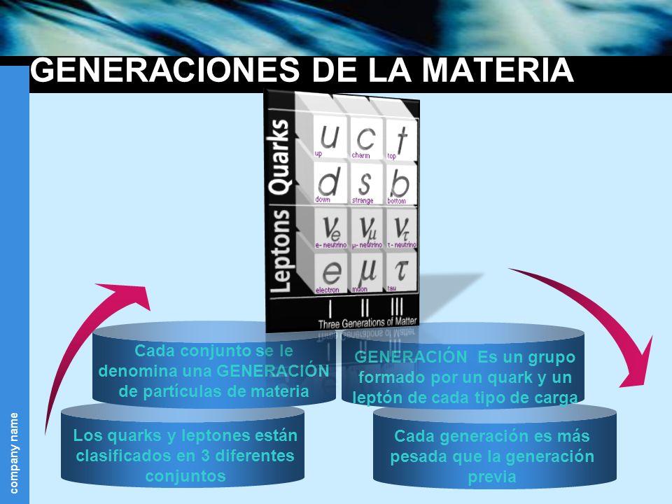 company name GENERACIONES DE LA MATERIA Los quarks y leptones están clasificados en 3 diferentes conjuntos Cada generación es más pesada que la genera