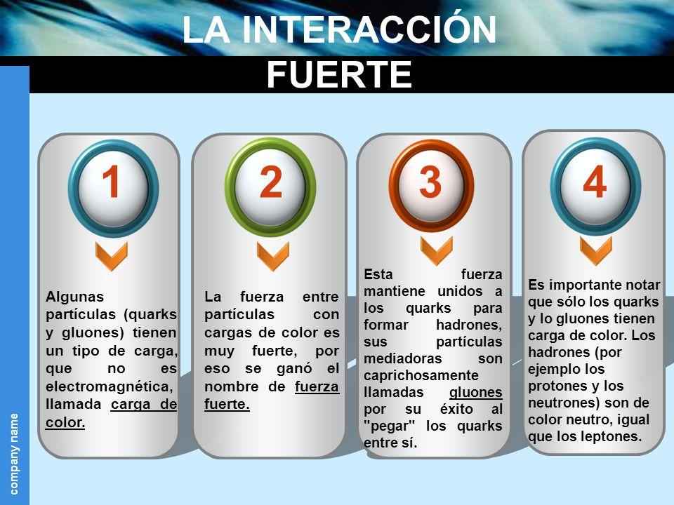 company name LA INTERACCIÓN FUERTE Algunas partículas (quarks y gluones) tienen un tipo de carga, que no es electromagnética, llamada carga de color.