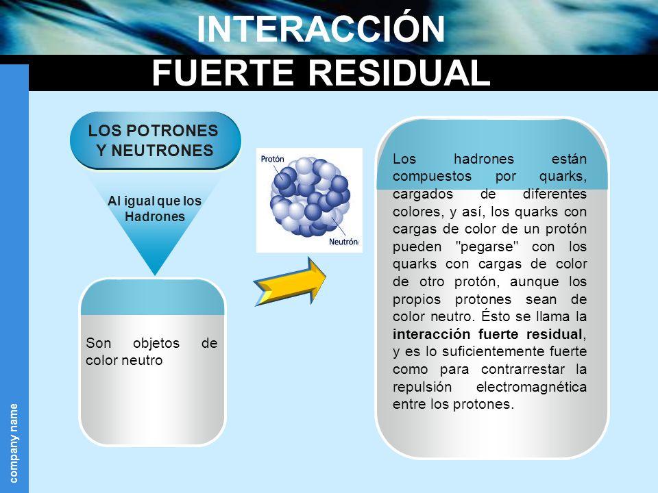 company name INTERACCIÓN FUERTE RESIDUAL Son objetos de color neutro LOS POTRONES Y NEUTRONES Al igual que los Hadrones Los hadrones están compuestos