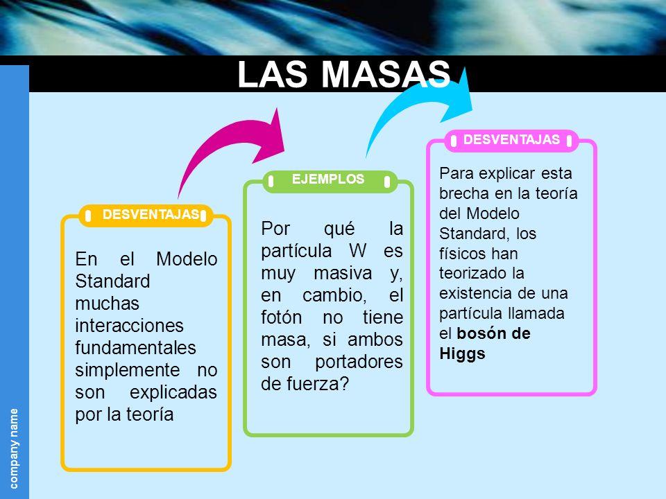 company name EJEMPLOS DESVENTAJAS En el Modelo Standard muchas interacciones fundamentales simplemente no son explicadas por la teoría Por qué la part