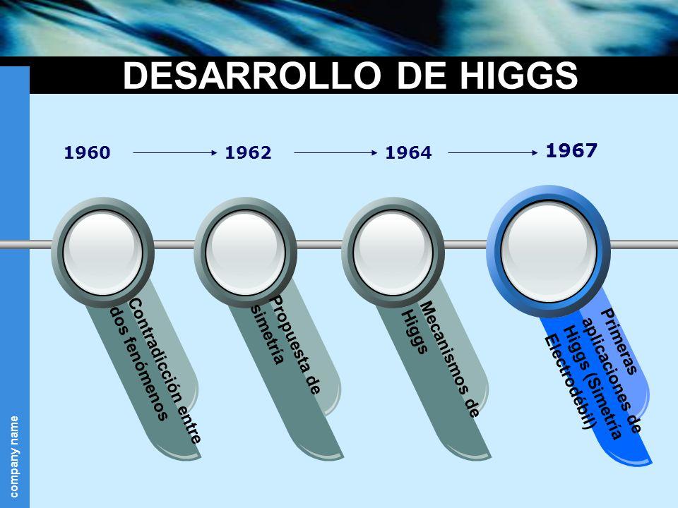 company name DESARROLLO DE HIGGS 196019621964 1967 Contradicción entre dos fenómenos Propuesta de simetría Mecanismos de Higgs Primeras aplicaciones d