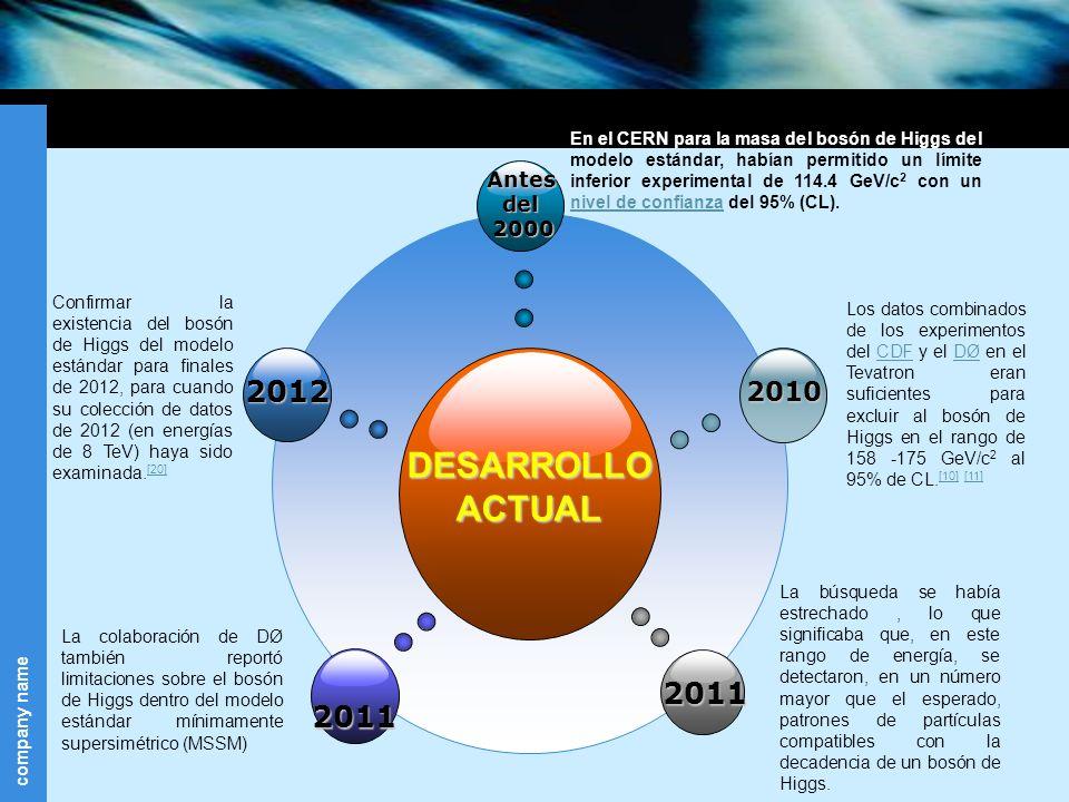 company name DESARROLLOACTUAL Antesdel2000 2010 2011 Confirmar la existencia del bosón de Higgs del modelo estándar para finales de 2012, para cuando