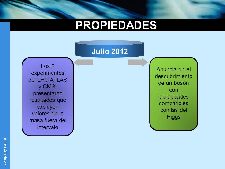 company name PROPIEDADES Los 2 experimentos del LHC ATLAS y CMS, presentaron resultados que excluyen valores de la masa fuera del intervalo Anunciaron
