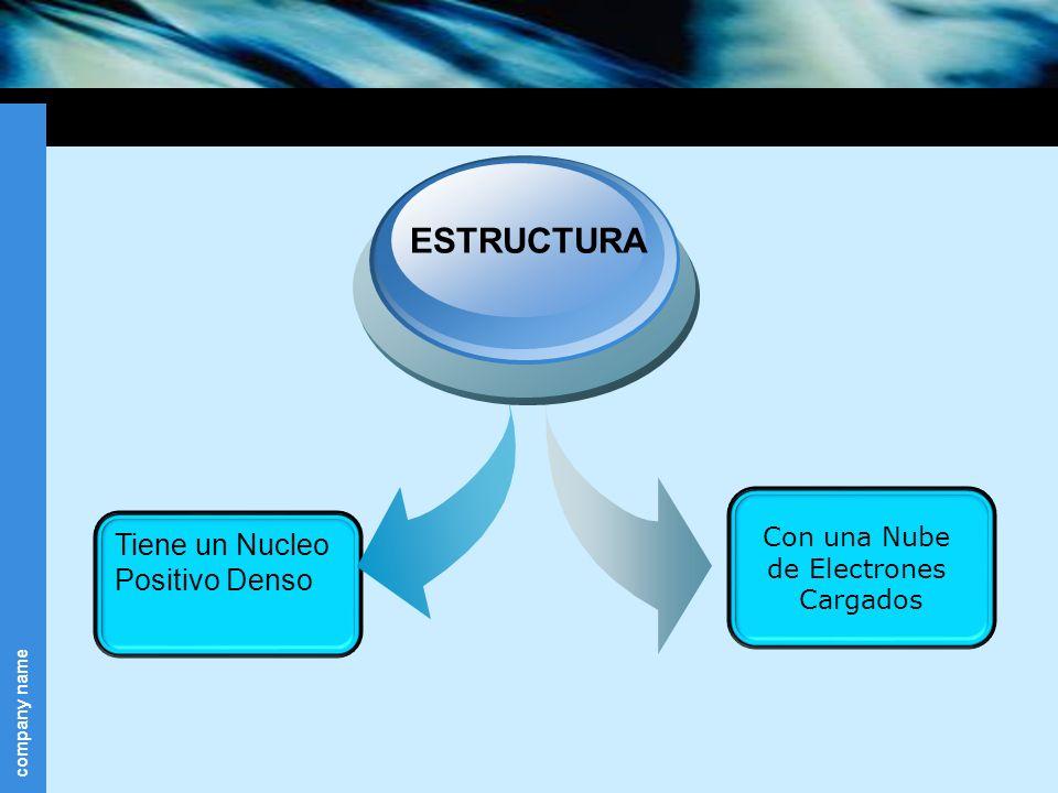 company name Con una Nube de Electrones Cargados Tiene un Nucleo Positivo Denso ESTRUCTURA