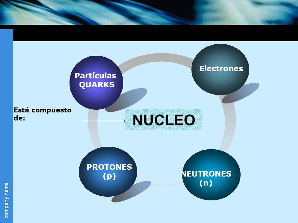 company name PROTONES (p) Partículas QUARKS NUCLEO Está compuesto de: NEUTRONES (n) Electrones