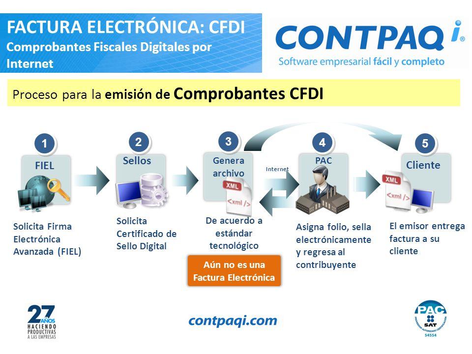 Proceso para la emisión de Comprobantes CFDI Internet 4 4 Asigna folio, sella electrónicamente y regresa al contribuyente PAC Cliente 5 5 El emisor en