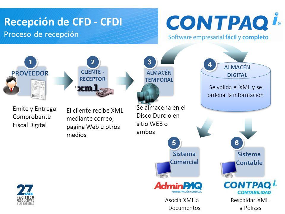 Emite y Entrega Comprobante Fiscal Digital PROVEEDOR 1 1 El cliente recibe XML mediante correo, pagina Web u otros medios CLIENTE - RECEPTOR 2 2 Recepción de CFD - CFDI Proceso de recepción ALMACÉN TEMPORAL 3 3 Se almacena en el Disco Duro o en sitio WEB o ambos Se valida el XML y se ordena la información 4 4 ALMACÉN DIGITAL Sistema Comercial Asocia XML a Documentos 5 5 Sistema Contable Respaldar XML a Pólizas 6 6