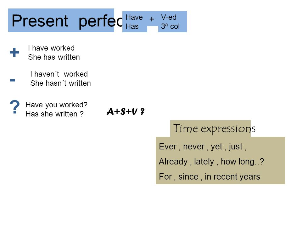 Present perfect Have Has + V-ed 3ª col + - ? I have worked She has written I haven´t worked She hasn´t written Have you worked? Has she written ? A+S+