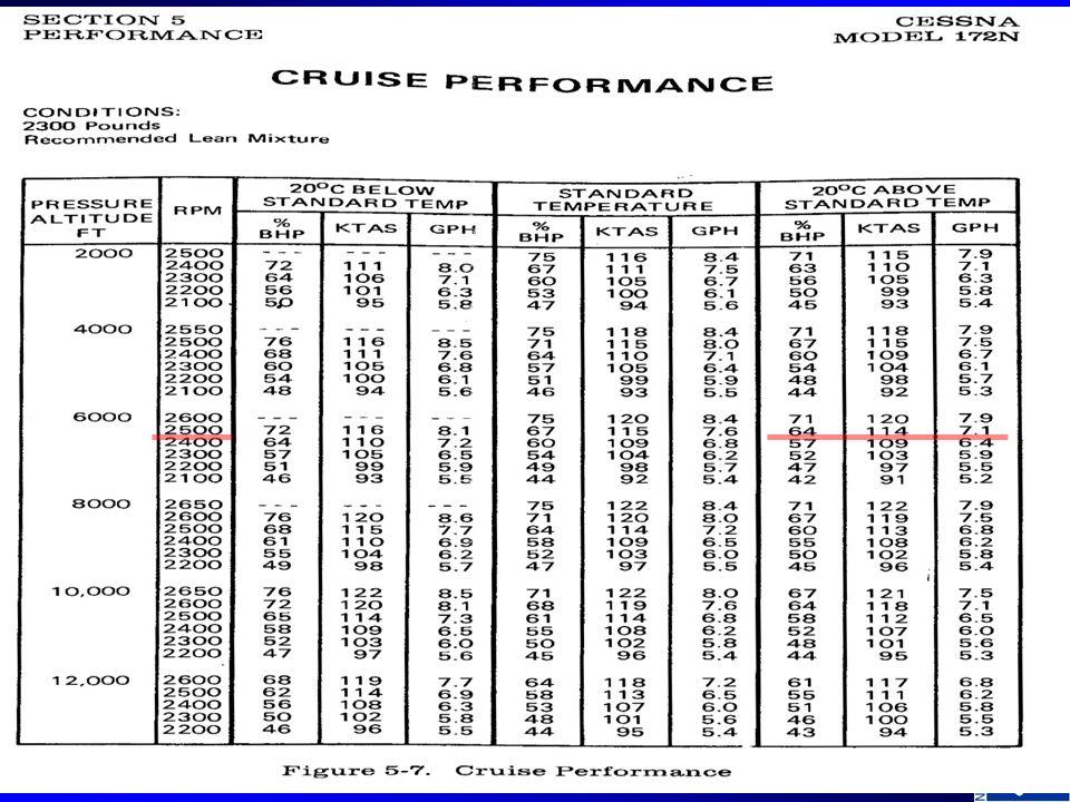 Climb Performance Cessna 172R
