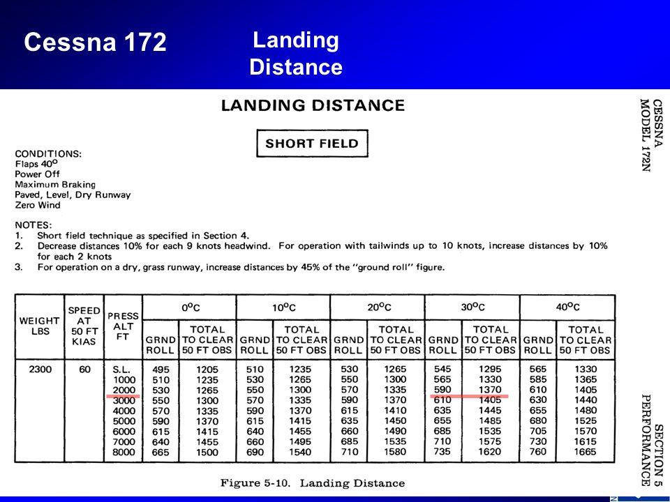 Landing Distance Cessna 172