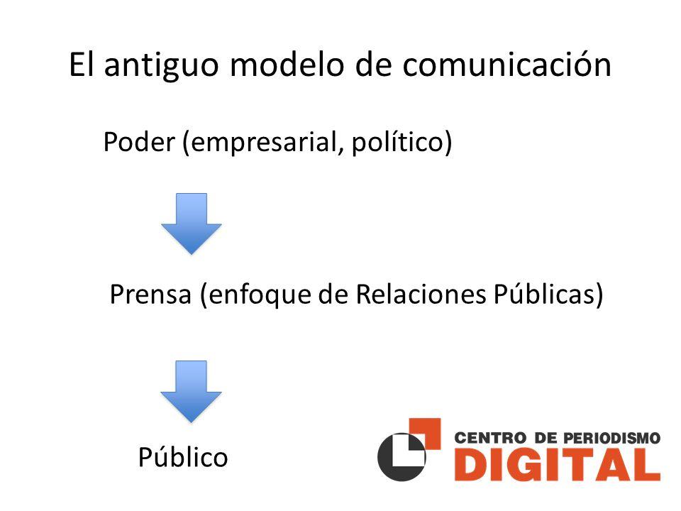 El antiguo modelo de comunicación Poder (empresarial, político) Prensa (enfoque de Relaciones Públicas) Público