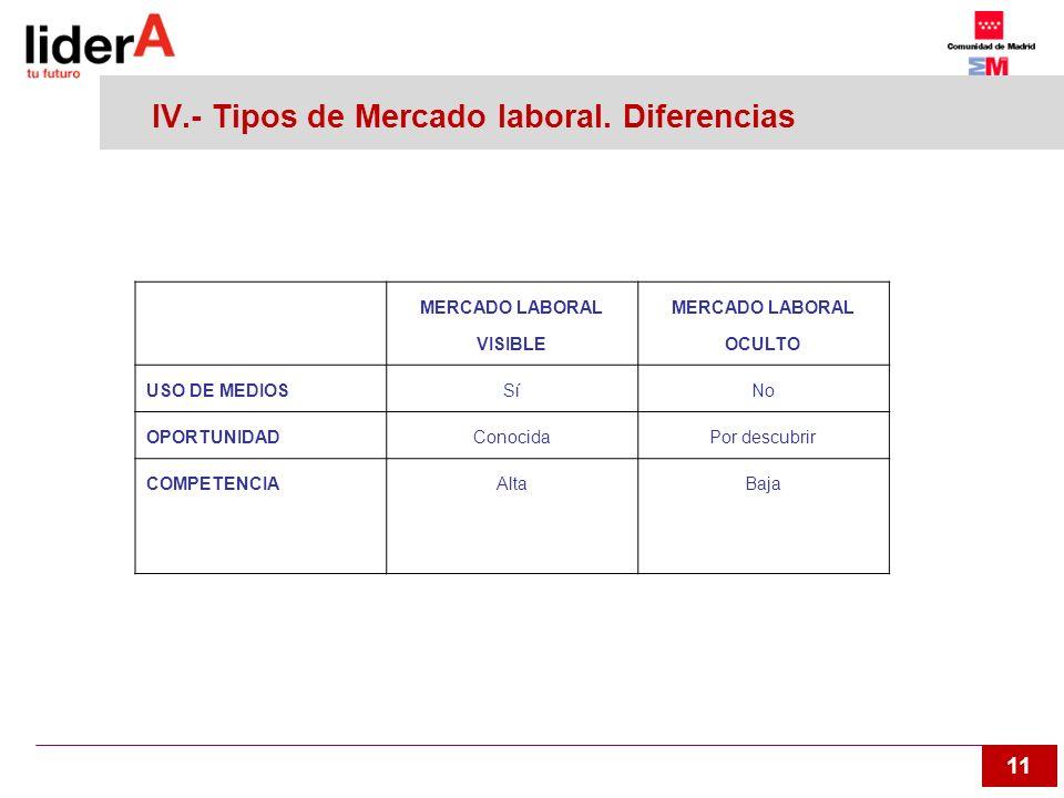 11 IV.- Tipos de Mercado laboral. Diferencias MERCADO LABORAL VISIBLE MERCADO LABORAL OCULTO USO DE MEDIOSSíNo OPORTUNIDADConocidaPor descubrir COMPET
