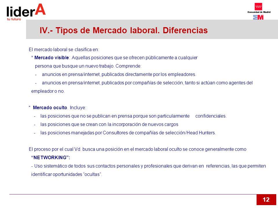 12 IV.- Tipos de Mercado laboral. Diferencias El mercado laboral se clasifica en: * Mercado visible: Aquellas posiciones que se ofrecen públicamente a