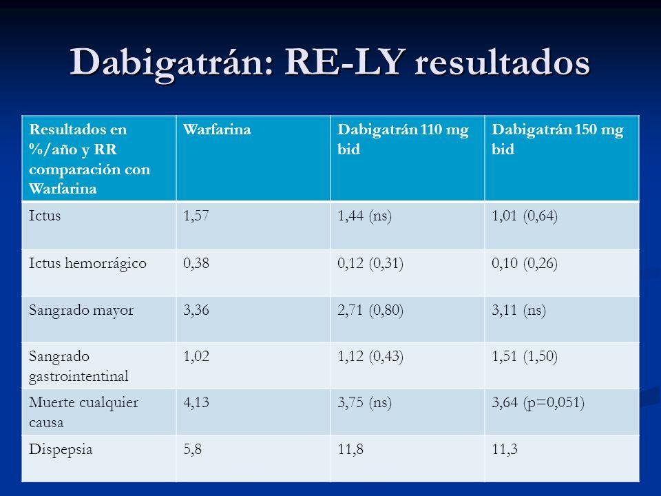 Resultados en %/año y RR comparación con Warfarina WarfarinaDabigatrán 110 mg bid Dabigatrán 150 mg bid Ictus1,571,44 (ns)1,01 (0,64) Ictus hemorrágic