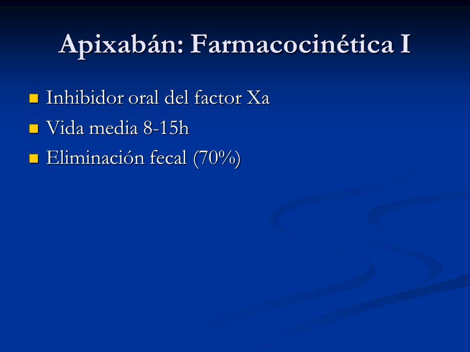 Apixabán: Farmacocinética I Inhibidor oral del factor Xa Inhibidor oral del factor Xa Vida media 8-15h Vida media 8-15h Eliminación fecal (70%) Elimin