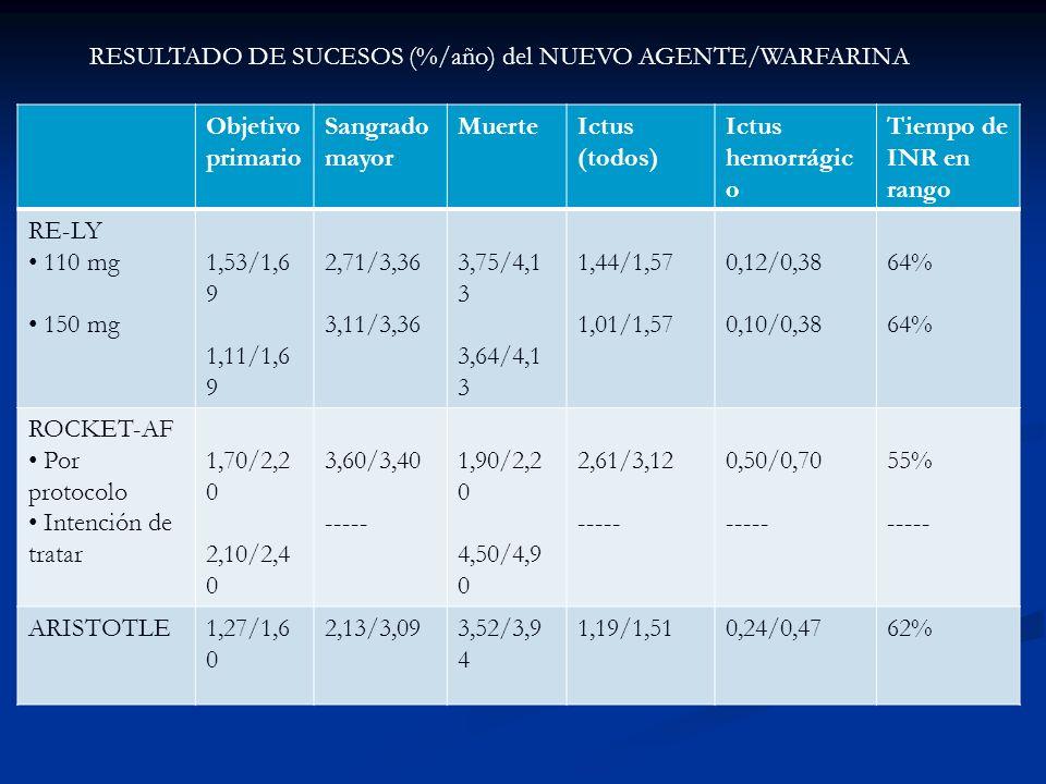 Objetivo primario Sangrado mayor MuerteIctus (todos) Ictus hemorrágic o Tiempo de INR en rango RE-LY 110 mg 150 mg 1,53/1,6 9 1,11/1,6 9 2,71/3,36 3,1