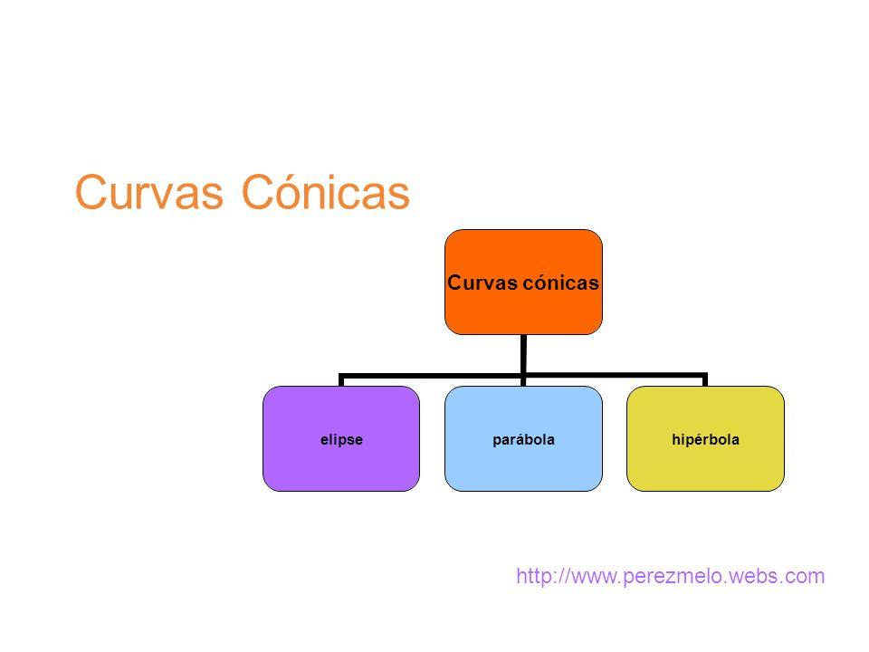 Curvas Cónicas Curvas cónicas elipseparábolahipérbola http://www.perezmelo.webs.com