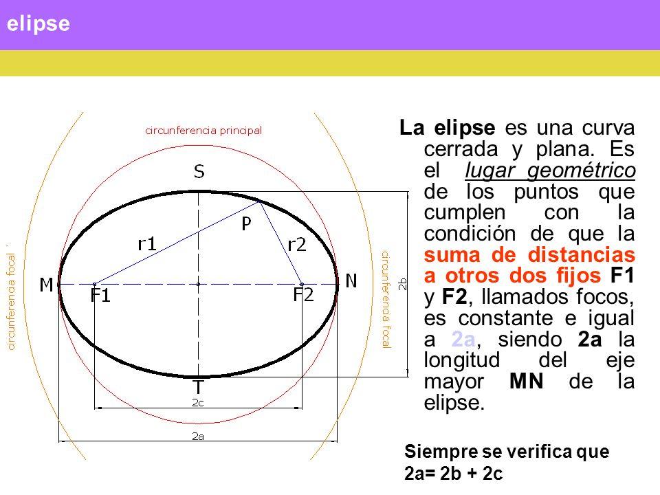 elipse La elipse es una curva cerrada y plana. Es el lugar geométrico de los puntos que cumplen con la condición de que la suma de distancias a otros