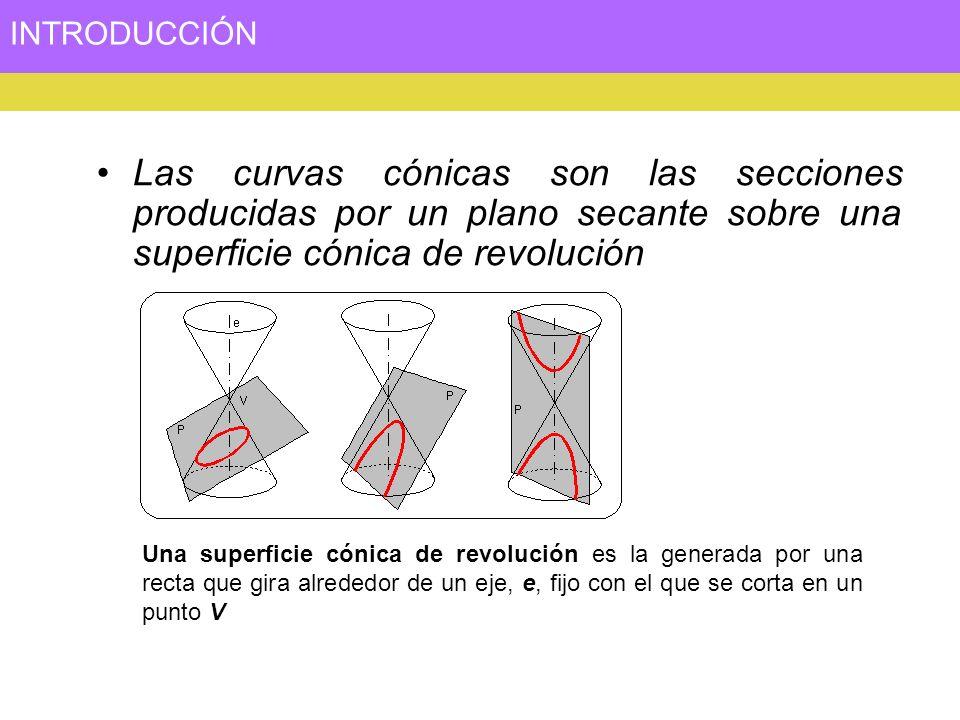 INTRODUCCIÓN Las curvas cónicas son las secciones producidas por un plano secante sobre una superficie cónica de revolución Una superficie cónica de r