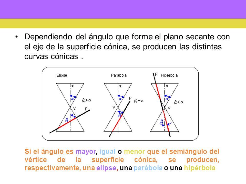 Dependiendo del ángulo que forme el plano secante con el eje de la superficie cónica, se producen las distintas curvas cónicas. Si el ángulo es mayor,