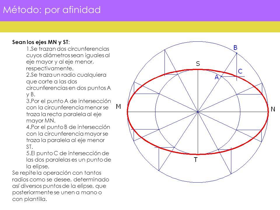 Método: por afinidad Sean los ejes MN y ST : 1.Se trazan dos circunferencias cuyos diámetros sean iguales al eje mayor y al eje menor, respectivamente
