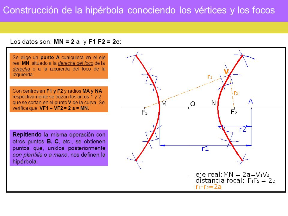 Construcción de la hipérbola conociendo los vértices y los focos Los datos son: MN = 2 a y F1 F2 = 2c: Se elige un punto A cualquiera en el eje real MN, situado a la derecha del foco de la derecha o a la izquierda del foco de la izquierda.