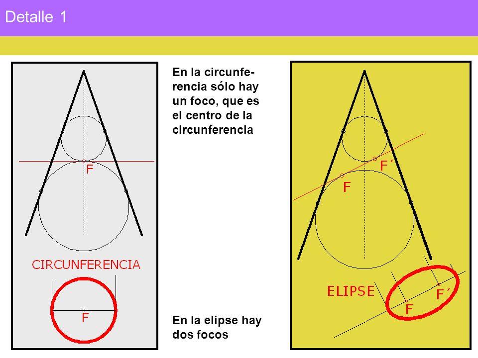 Detalle 1 En la circunfe- rencia sólo hay un foco, que es el centro de la circunferencia En la elipse hay dos focos