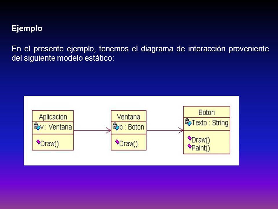 Ejemplo En el presente ejemplo, tenemos el diagrama de interacción proveniente del siguiente modelo estático: