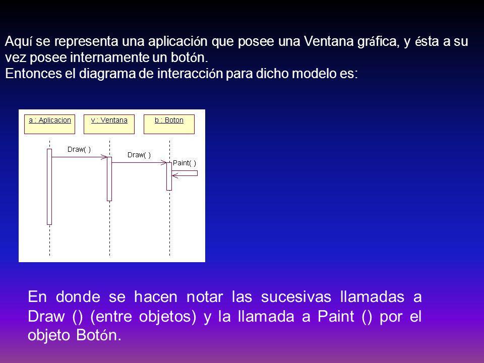 Aqu í se representa una aplicaci ó n que posee una Ventana gr á fica, y é sta a su vez posee internamente un bot ó n. Entonces el diagrama de interacc