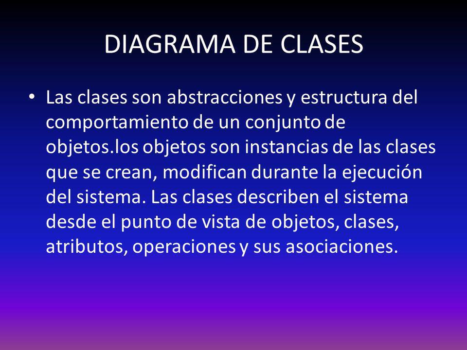 DIAGRAMA DE CLASES Las clases son abstracciones y estructura del comportamiento de un conjunto de objetos.los objetos son instancias de las clases que