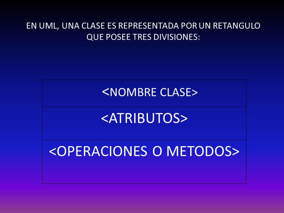 EN UML, UNA CLASE ES REPRESENTADA POR UN RETANGULO QUE POSEE TRES DIVISIONES: