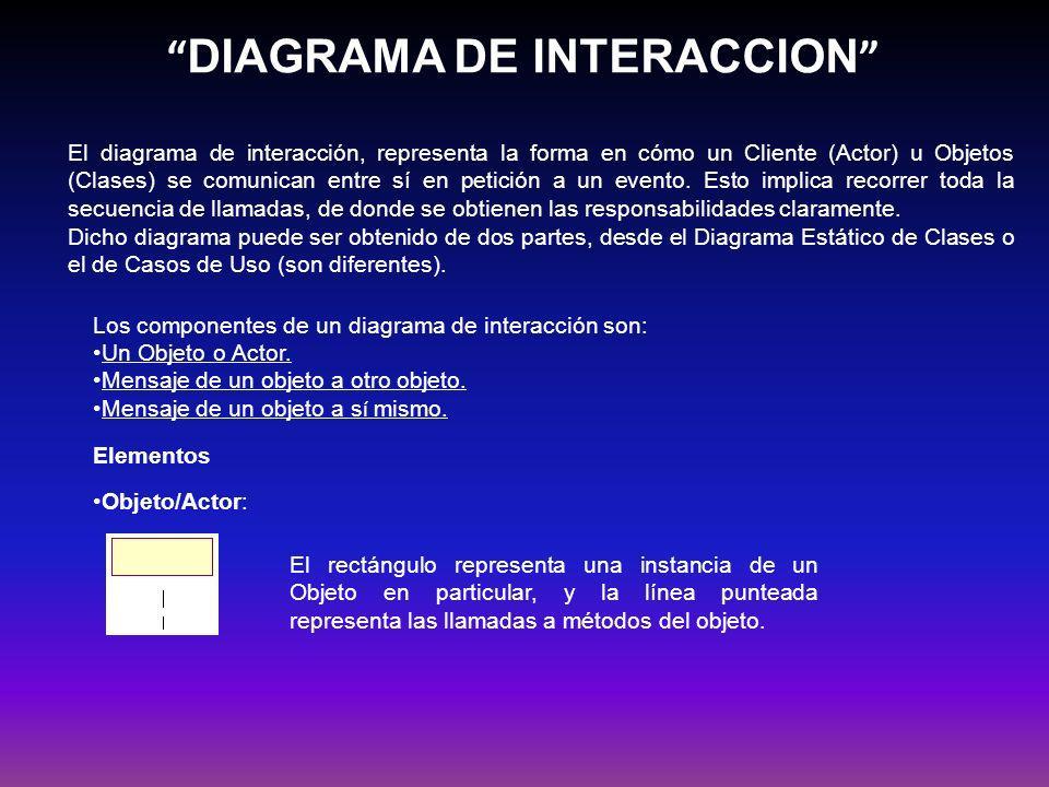 DIAGRAMA DE INTERACCION El diagrama de interacción, representa la forma en cómo un Cliente (Actor) u Objetos (Clases) se comunican entre sí en petició