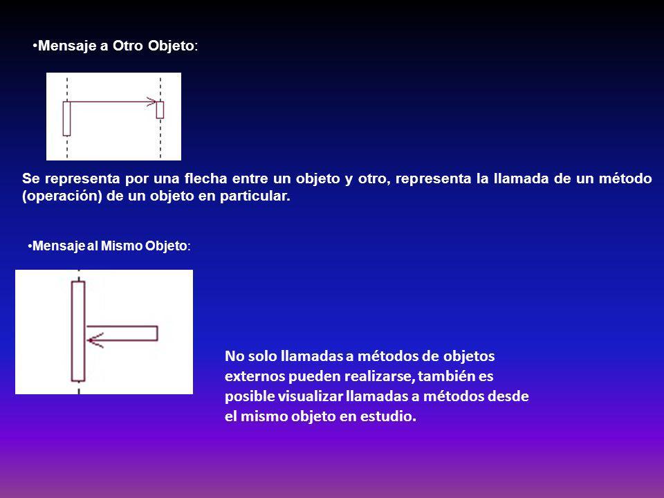 Mensaje a Otro Objeto: Se representa por una flecha entre un objeto y otro, representa la llamada de un método (operación) de un objeto en particular.