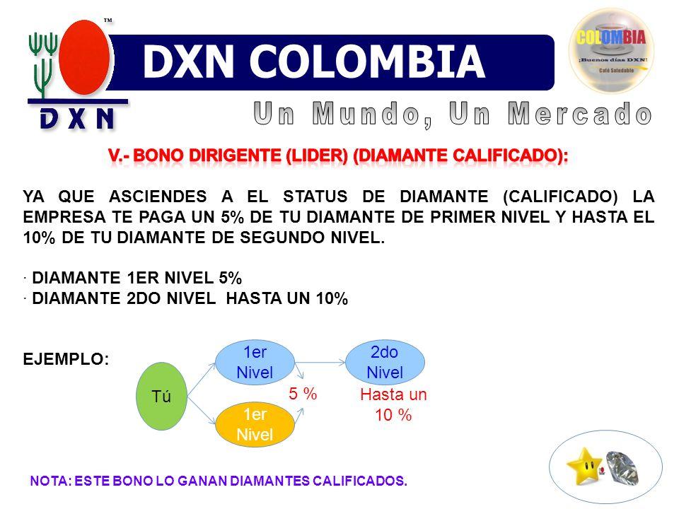 5 % Tú 1er Nivel 2do Nivel Hasta un 10 % NOTA: ESTE BONO LO GANAN DIAMANTES CALIFICADOS.