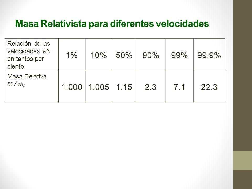 Masa Relativista para diferentes velocidades Relación de las velocidades v/c en tantos por ciento 1%10%50%90%99%99.9% Masa Relativa m / m 0 1.0001.0051.152.37.122.3