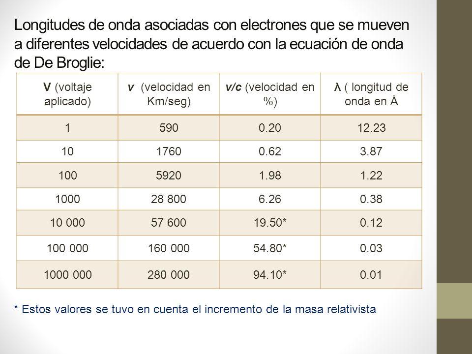 Longitudes de onda asociadas con electrones que se mueven a diferentes velocidades de acuerdo con la ecuación de onda de De Broglie: V (voltaje aplicado) v (velocidad en Km/seg) v/c (velocidad en %) λ ( longitud de onda en Å 15900.2012.23 1017600.623.87 10059201.981.22 100028 8006.260.38 10 00057 60019.50*0.12 100 000160 00054.80*0.03 1000 000280 00094.10*0.01 * Estos valores se tuvo en cuenta el incremento de la masa relativista
