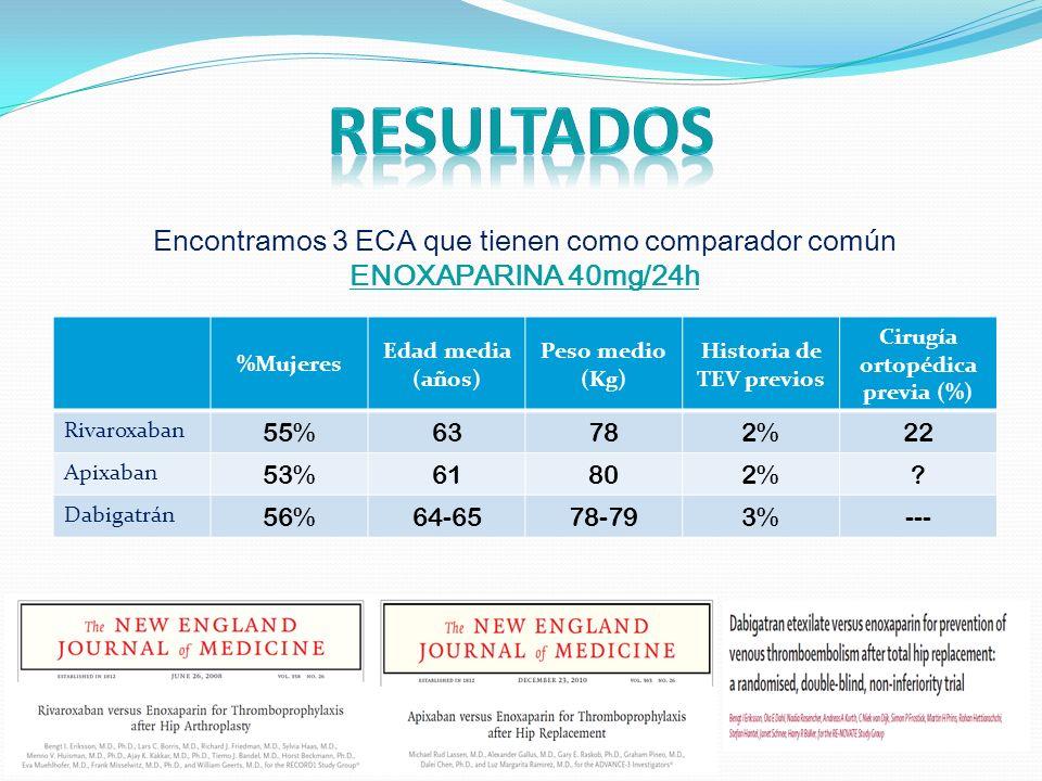 Encontramos 3 ECA que tienen como comparador común ENOXAPARINA 40mg/24h %Mujeres Edad media (años) Peso medio (Kg) Historia de TEV previos Cirugía ortopédica previa (%) Rivaroxaban 55%63782%22 Apixaban 53%61802%.
