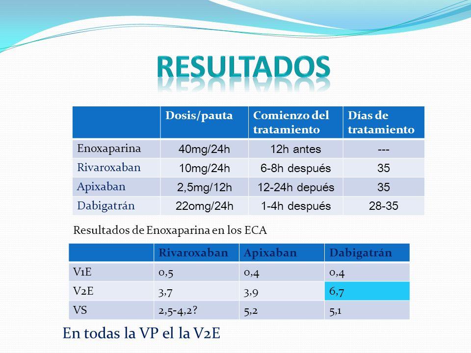 Dosis/pautaComienzo del tratamiento Días de tratamiento Enoxaparina 40mg/24h12h antes--- Rivaroxaban 10mg/24h6-8h después35 Apixaban 2,5mg/12h12-24h depués35 Dabigatrán 22omg/24h1-4h después28-35 RivaroxabanApixabanDabigatrán V1E0,50,4 V2E3,73,96,7 VS2,5-4,2?5,25,1 En todas la VP el la V2E Resultados de Enoxaparina en los ECA