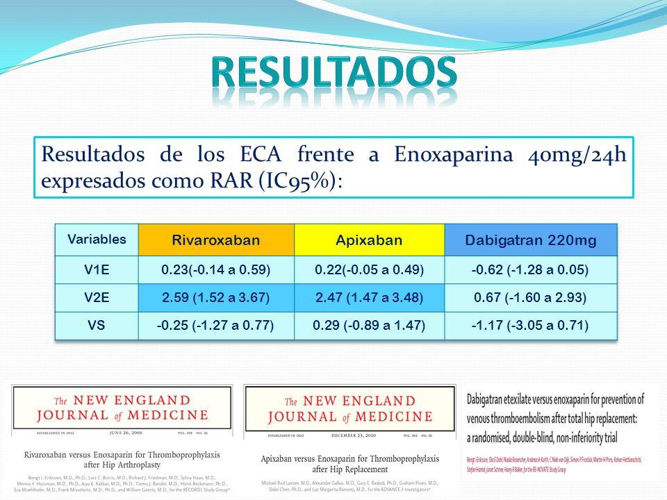 Resultados de los ECA frente a Enoxaparina 40mg/24h expresados como RAR (IC95%):
