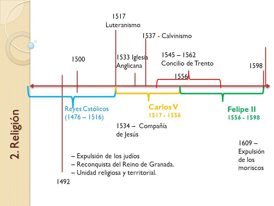 1492 1500 2. Religión Reyes Católicos (1476 – 1516) Carlos V 1517 - 1556 Felipe II 1556 - 1598 1556 1598 – Expulsión de los judíos – Reconquista del R