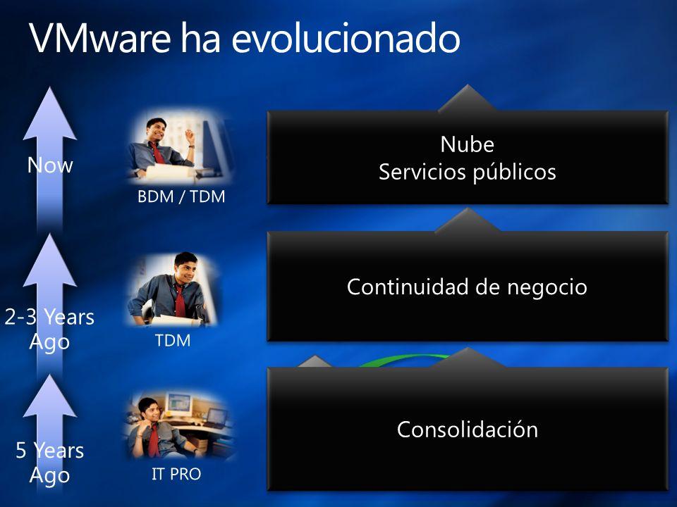 Consolidación Continuidad de negocio Nube Servicios públicos Nube Servicios públicos