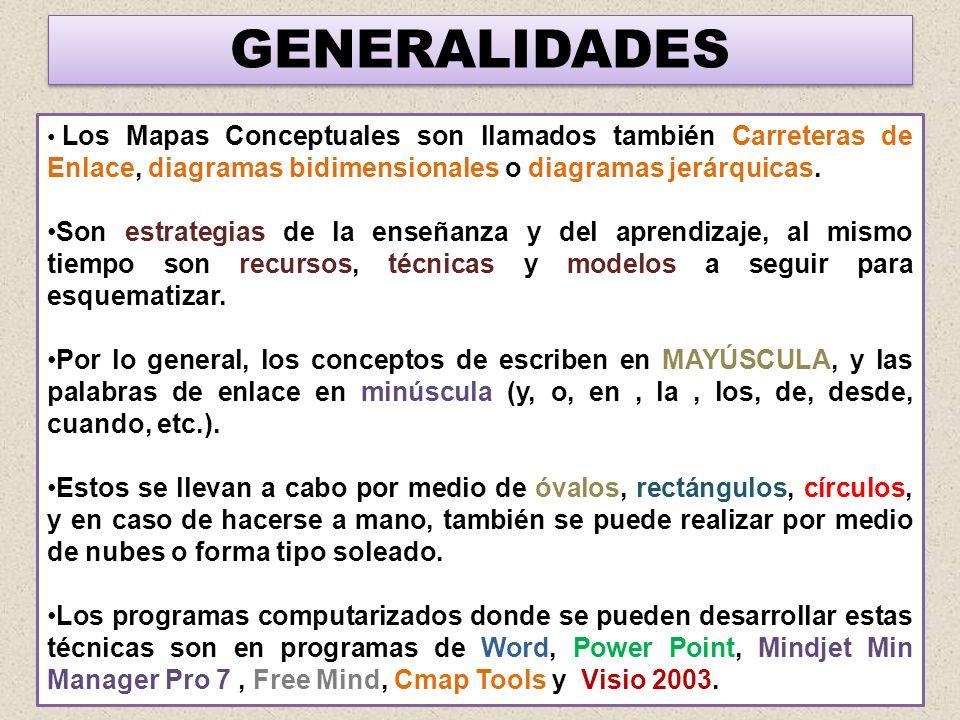 GENERALIDADES Los Mapas Conceptuales son llamados también Carreteras de Enlace, diagramas bidimensionales o diagramas jerárquicas. Son estrategias de