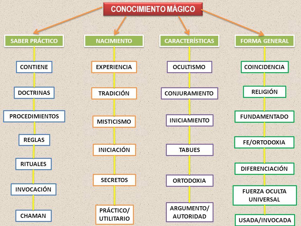 CONOCIMIENTO MÁGICO SABER PRÁCTICO NACIMIENTO CARACTERÍSTICAS FORMA GENERAL CONTIENE DOCTRINAS PROCEDIMIENTOS REGLAS RITUALES INVOCACIÓN CHAMAN EXPERI