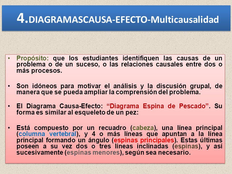 4. DIAGRAMASCAUSA-EFECTO-Multicausalidad Propósito: que los estudiantes identifiquen las causas de un problema o de un suceso, o las relaciones causal