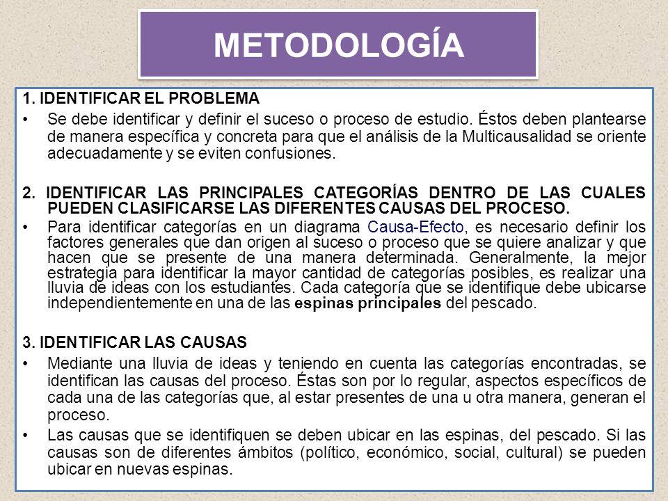 14 METODOLOGÍA 1. IDENTIFICAR EL PROBLEMA Se debe identificar y definir el suceso o proceso de estudio. Éstos deben plantearse de manera específica y