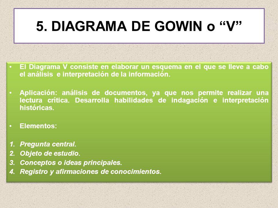5. DIAGRAMA DE GOWIN o V El Diagrama V consiste en elaborar un esquema en el que se lleve a cabo el análisis e interpretación de la información. Aplic
