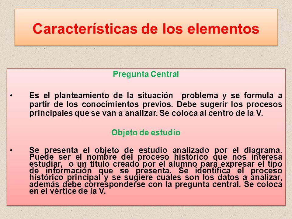 Características de los elementos Pregunta Central Es el planteamiento de la situación problema y se formula a partir de los conocimientos previos. Deb