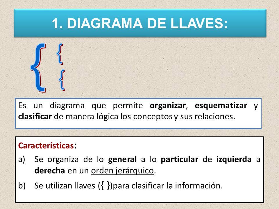 1. DIAGRAMA DE LLAVES: Es un diagrama que permite organizar, esquematizar y clasificar de manera lógica los conceptos y sus relaciones. Característica