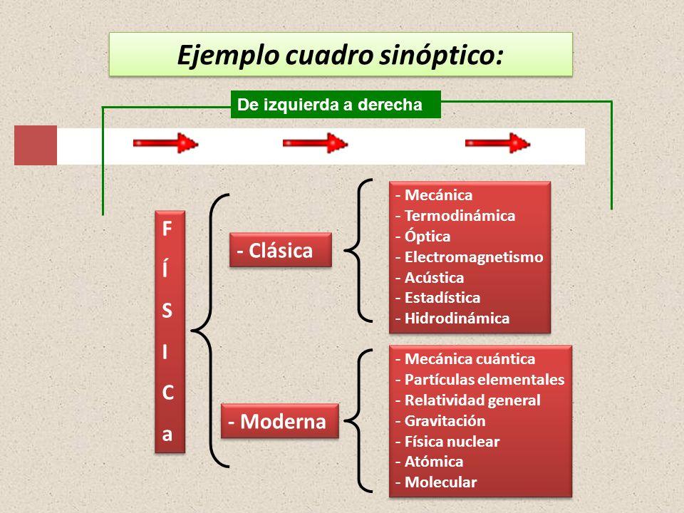 Ejemplo cuadro sinóptico: FÍSICaFÍSICa FÍSICaFÍSICa - Clásica - Moderna - Mecánica - Termodinámica - Óptica - Electromagnetismo - Acústica - Estadísti